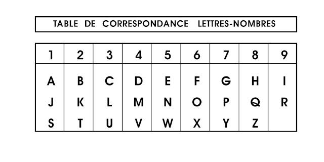 tableau en numérologie